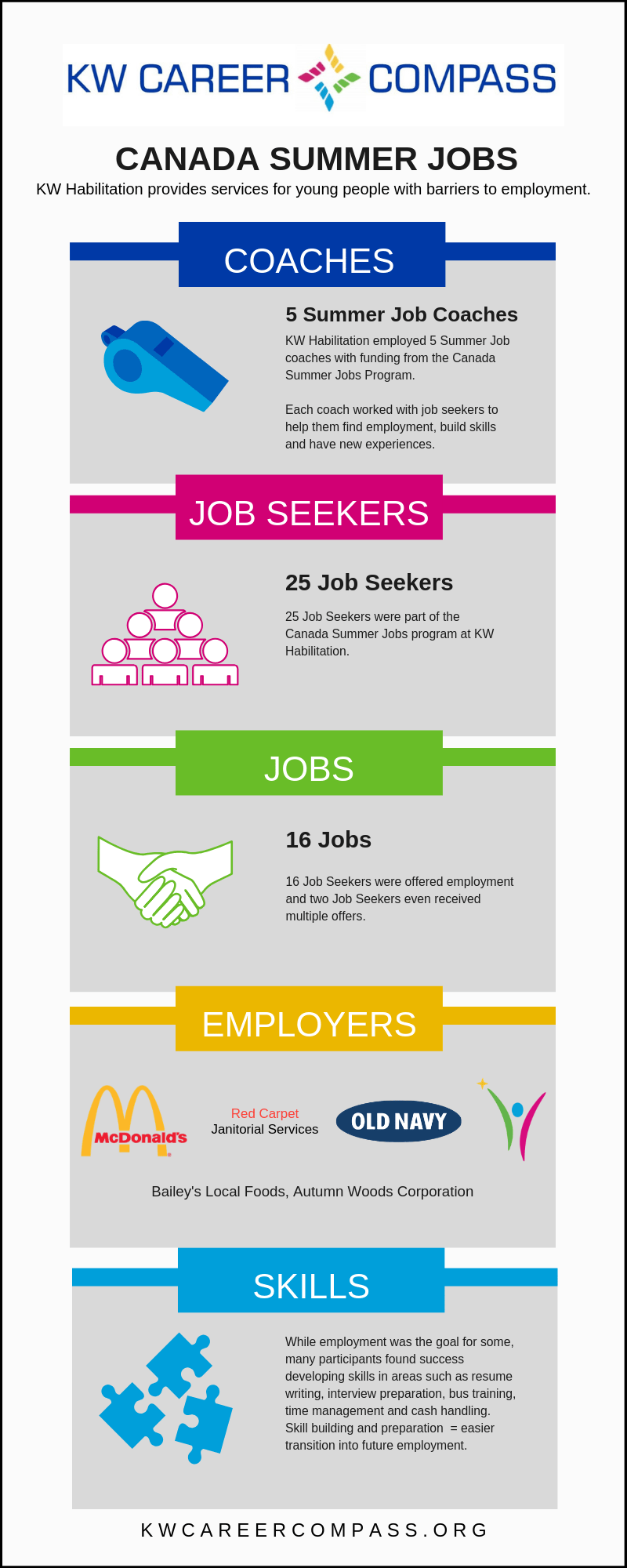 CANADA SUMMER JOBS INFOGRAPHIC 2